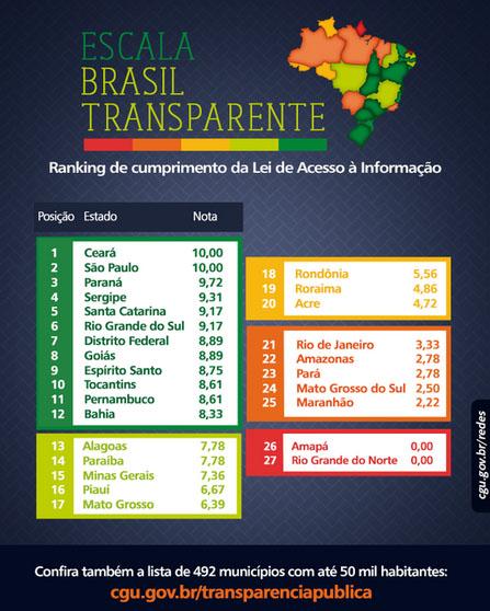 Maranhão é o 3º pior colocado em índice de transparência da CGU