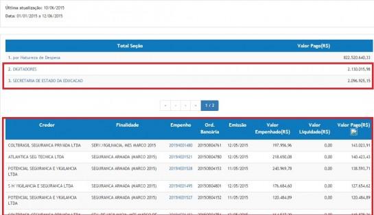 Filtro instalado no Portal da Transparência colocou empresas de segurança privada como recebedoras de R$ 2 milhões por serviços de digitação