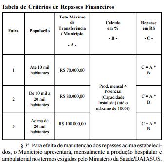 Tabela de Critérios de Repasses Financeiros mostra quando cada município deve - ou pelo menos deveria - receber de repasse do Estado