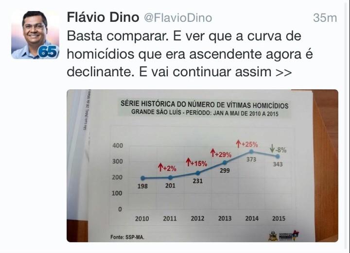 Números falsos apresentados pelo governador Flávio Dino