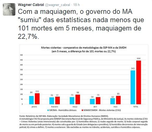 Gráfico da SMDH desmonta os números escamoteados pelo governo do Maranhão
