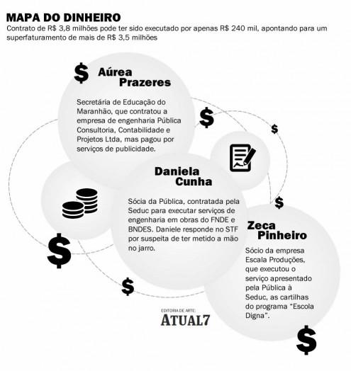 Infográfico mostra caminho que parte do dinheiro da Educação pode ter percorrido. Restante pode ter parado no bolso de Daniele Cunha ou Áurea Prazeres