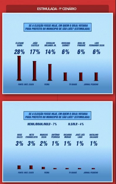 Estimulada com 13 candidatos aponta liderança de Eliziane Gama, com 28%, seguida por João Castelo, com 17%
