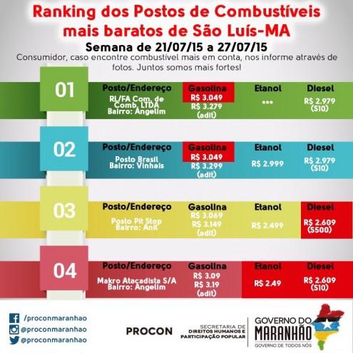 Ranking dos menores preços de combustíveis praticados em São Luís