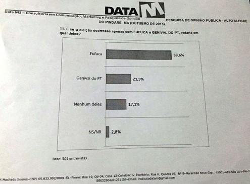 Fufuca pontua vitória esmagadora em todos os cenários levantados pelo instituto de pesquisa Data M para Alto Alegre do Pindaré