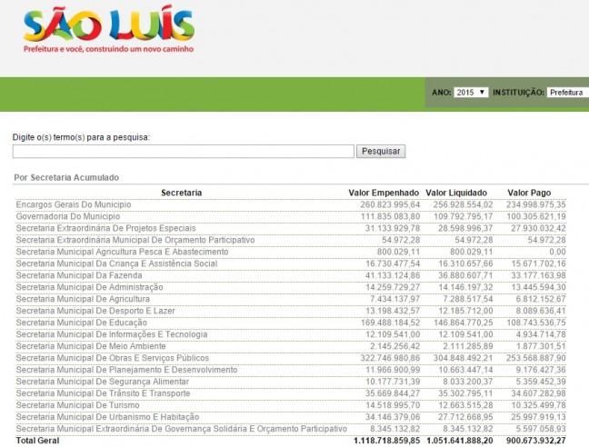 Tela referente ao exercício de 215 não mostram as despesas da Secretaria Municipal de Saúde de São Luís, incorreção que se repete desde 2013 e já alcança 2016