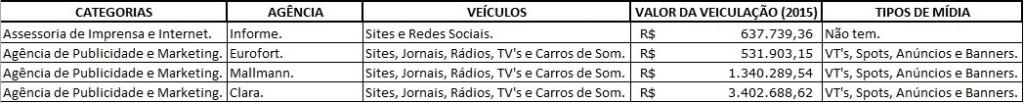 Tabela enviada pela Secap não detalha gastos do governo Flávio Dino conforme solicitação do Atual7, mas ainda assim falha no cumprimento da Lei de Acesso à Informação