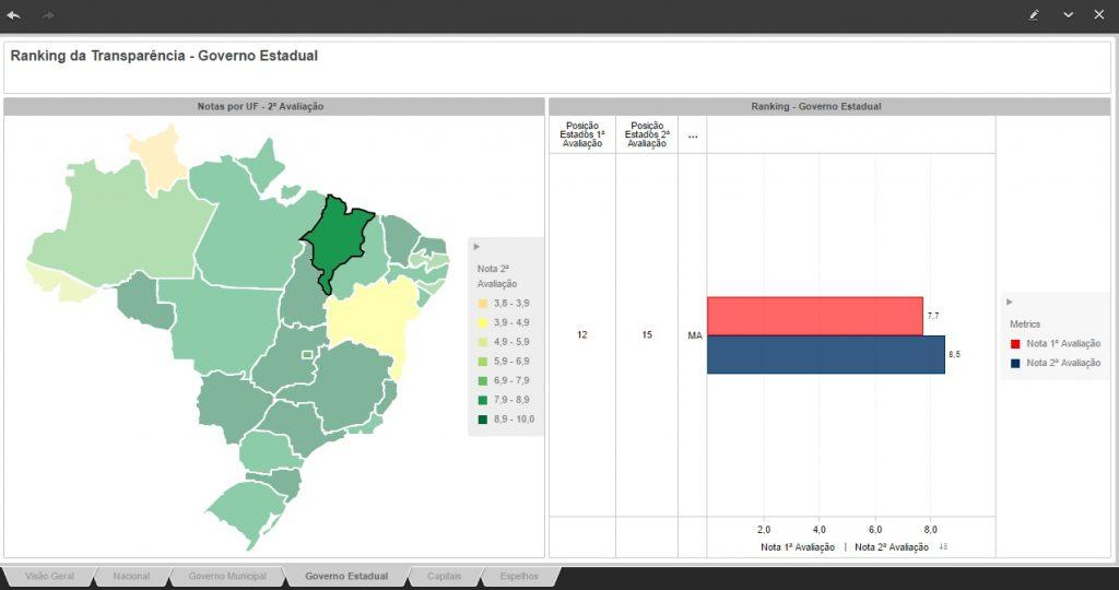 Resultados verificados pelo Ranking Nacional da Transparência aponta que a posição do governo Flávio Dino em transparência caiu em seis meses