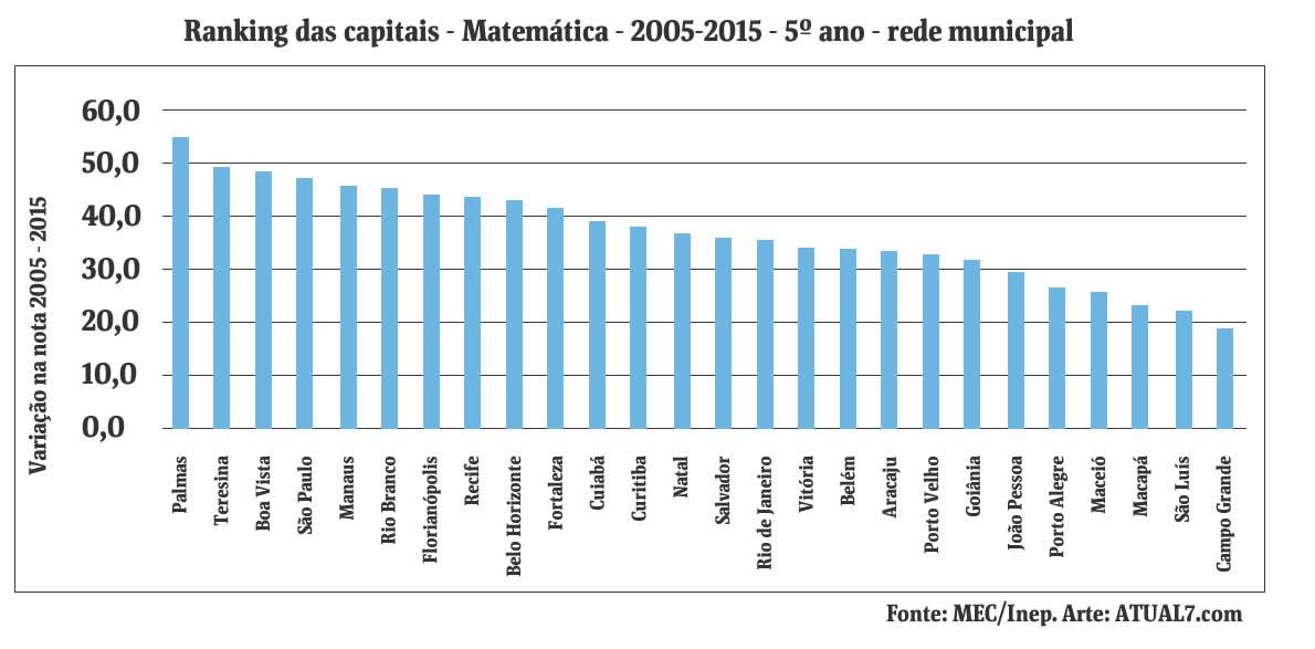 Variação das notas de 2005-2015 do Inep / Ranking das capitais