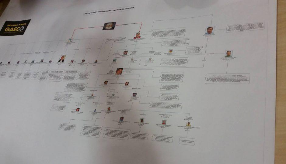 Máfia de Anajatuba: TJ-MA esclarece que voto de relator ainda não é válido