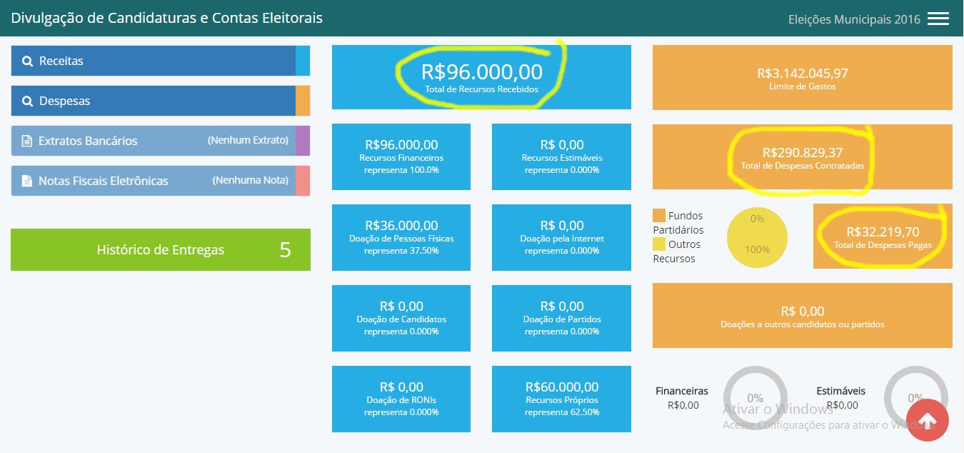 Dados destacados de amarelo mostram que candidato gasta mais do que arrecada na campanha eleitoral. Se continuar assim, dívidas só serão pagas depois da campanha