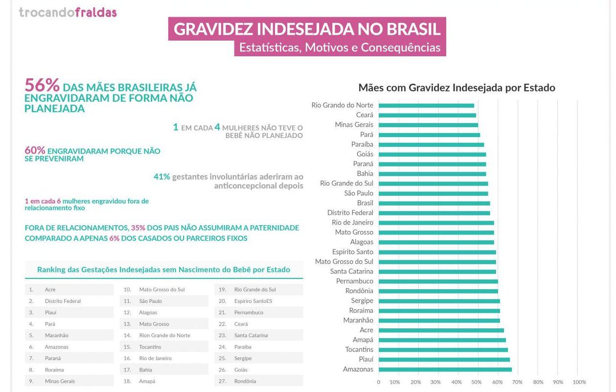Maranhão ocupa o sexto lugar no ranking nacional de gravidez indesejada